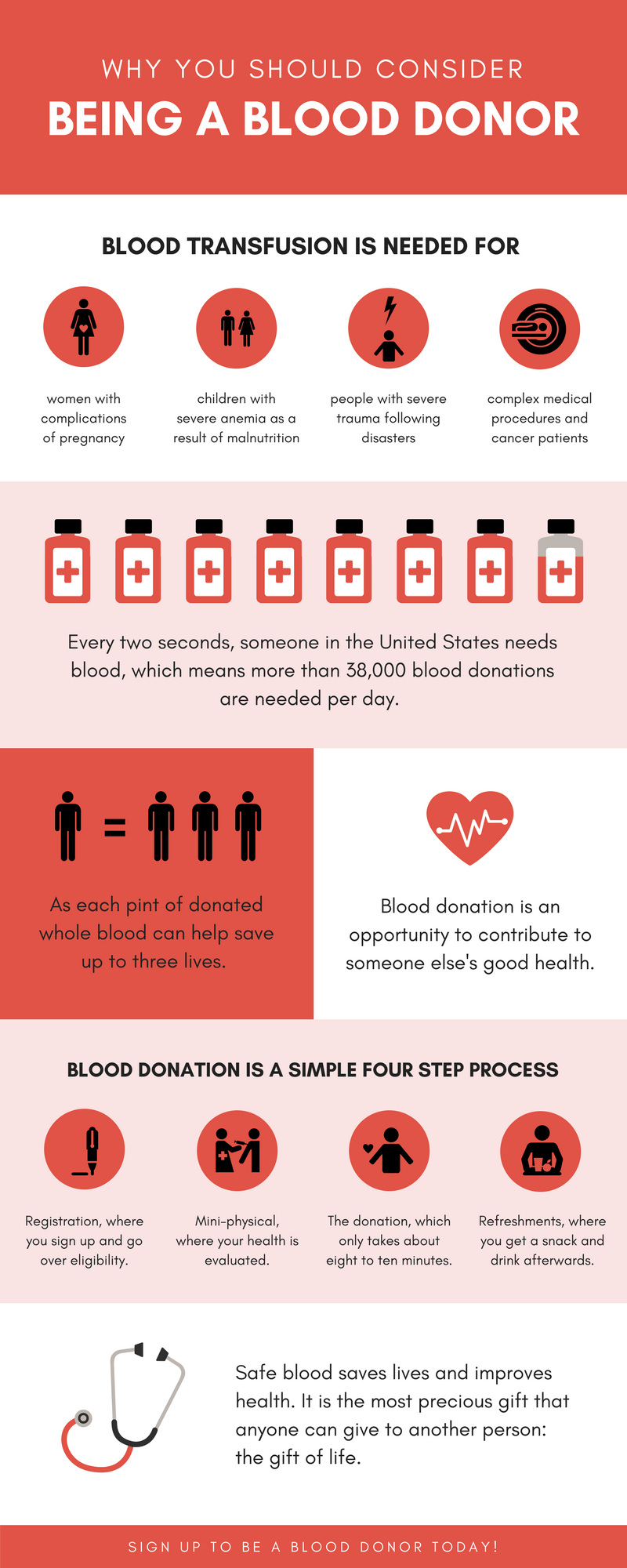 Essay on blood donation a social need